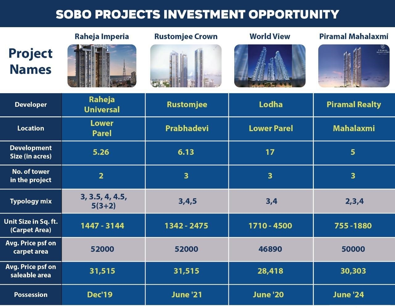 Trending investment opportunity projects in South Mumbai