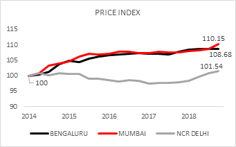 Housing Launches see significant jump in Bengaluru Mumbai and Delhi NCR in 2018 Photo