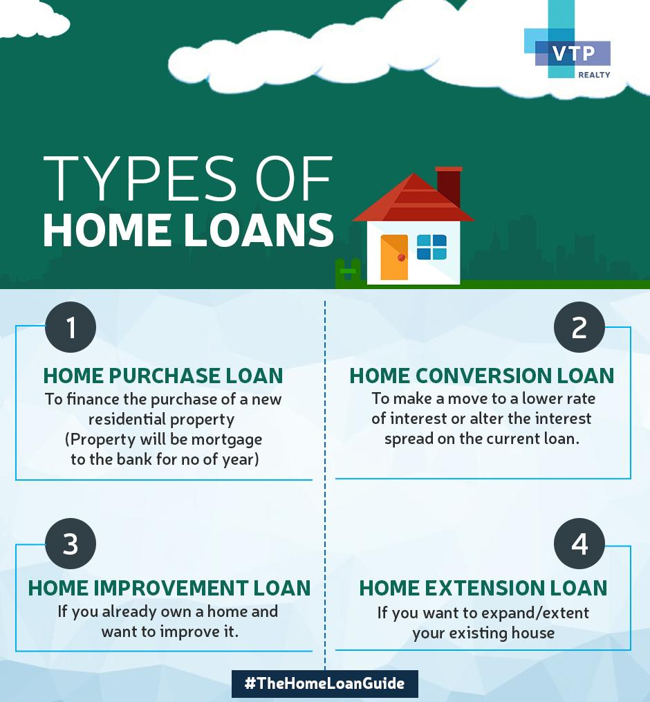 4 types of home loans in india zricks com rh zricks com types of home loans wiki types of home loans wiki