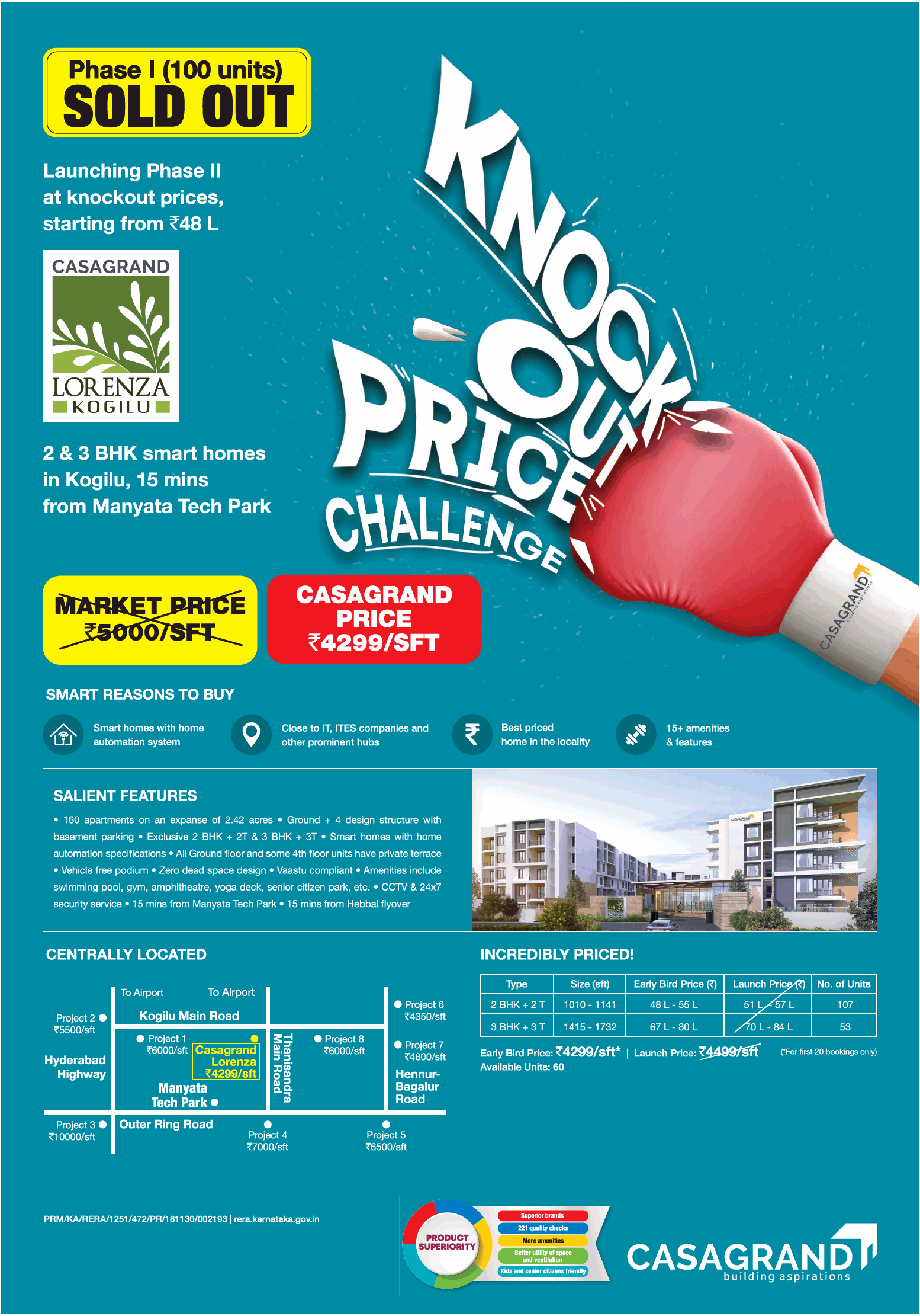 Launching phase 2 at knockout prices at Rs 49 lakhs at Casagrand Lorenza in Bangalore