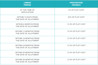 Payment plan of Imperia Aashiyara in Sector 37C, Gurgaon